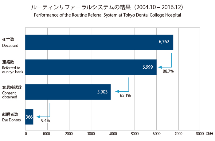 ルーティンリファーラルシステムの結果(2004.10 – 2016.12)