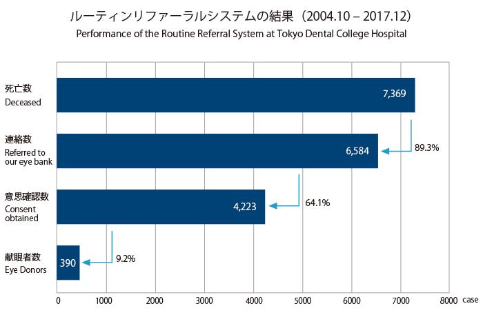 ルーティンリファーラルシステムの結果(2004.10 – 2017.12)