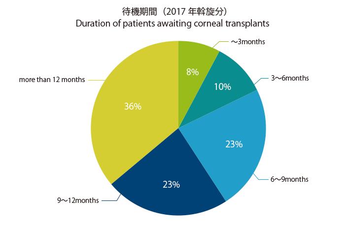 待機期間(2017年斡旋分)